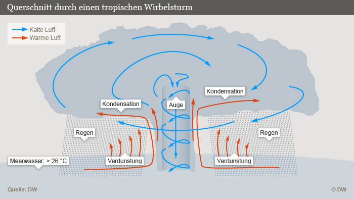 entstehung-wirbelsturm-infografik