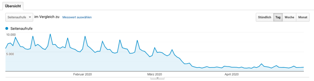 Zahlen-Corona-Kirse-Blog